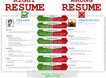 How to make a right resume